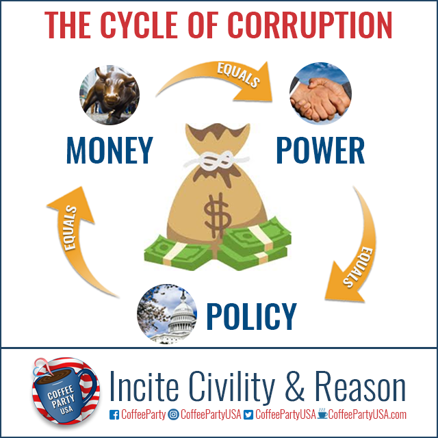 Cycle of Corruption -- Infographic -- Money = Power = Policy