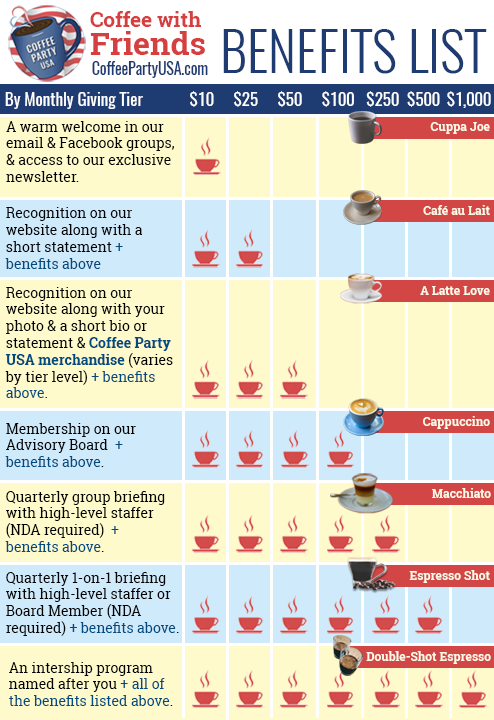 Coffee Party USA - Coffee with Friends - Benefits Infographic