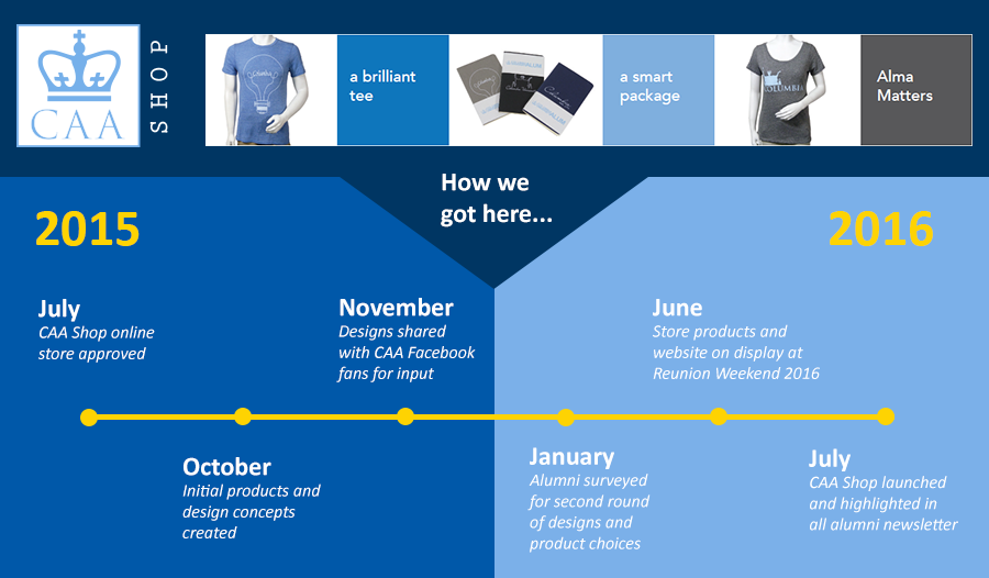 CAA_Shop_Timeline_15-16.png