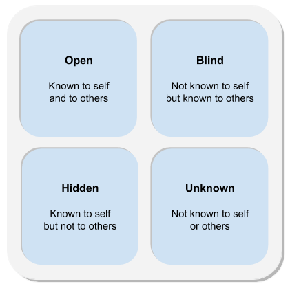 Diagram: The Johari Window