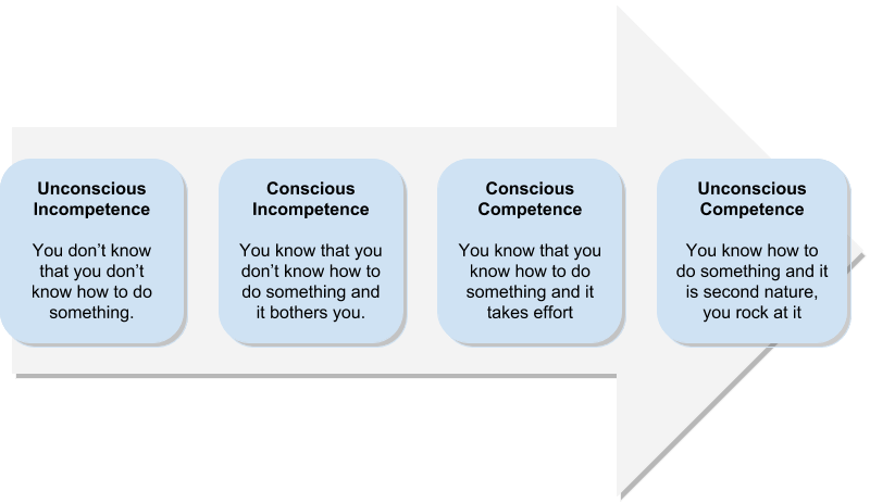Diagram: The Four Stages of Competence