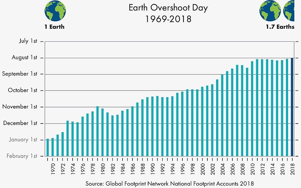 1000px-Earth_Overshoot_Day_1969-2018.jpg