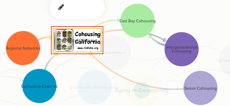 Cohousing California network map
