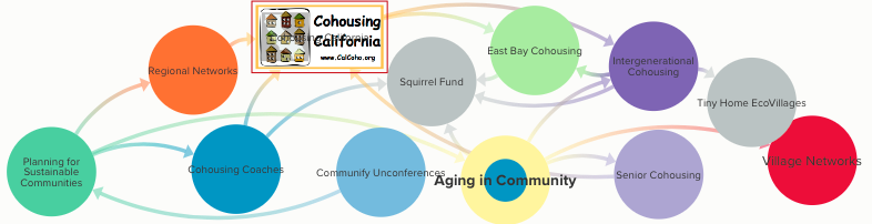 A map of different ventures related to East Bay Cohousing