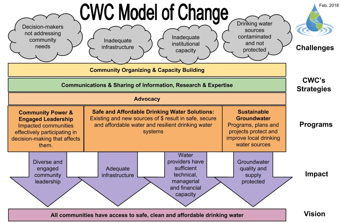 2017_CWC_Model_of_Change_Aug_29_16.png
