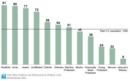 bar graph of 81% Buddhist, 80% Hindu, 77% Jewish, 72% unaffiliated, 58% Catholic, 54% Othodox, 51% mainline Protestant, 45% Muslim, 38% historically Black Protestant, 24% evangelical Protestant, 22% Mormon, 8% Jehovah's Witness