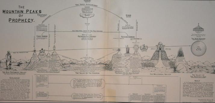elaborate drawing showing timeline of various prophecies