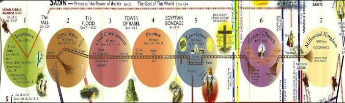 graphic showing the seven dispensations