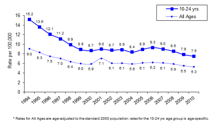 graph showing decreasing incidence rate of violence 1994 - 2010