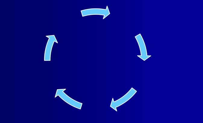 cycle of arrows in a circle