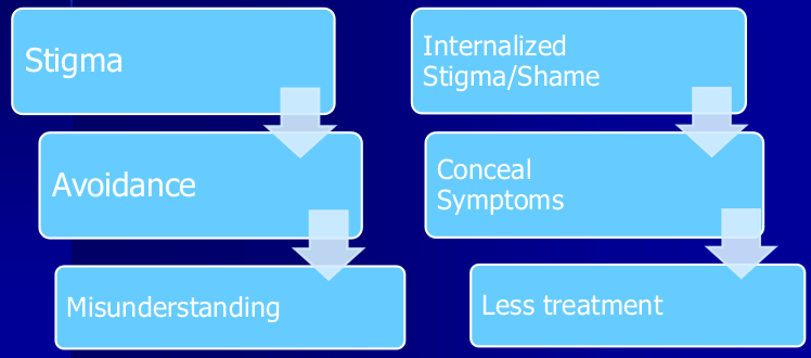 Stigma -> Avoidance -> Misunderstanding -> Internalized Stigma/Shame -> Conceal Symptoms -> Less treatment -> repeat ...