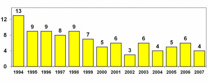 graph showing decreasing incidence rate of violence 1994 - 2007