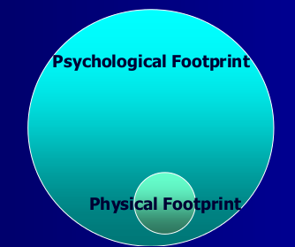 Venn diagram of Psychological Footprint being much larger than Physical Footprint