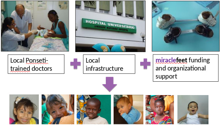 flow of local Ponseti-trained doctors + local infrastructure + funding