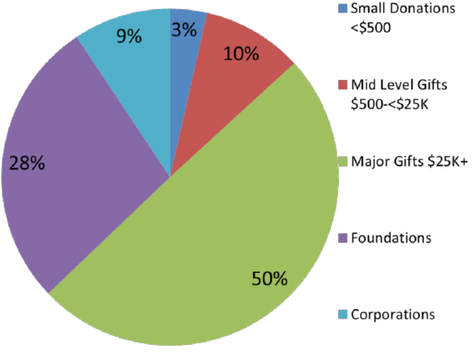 pie chart of percentage of funding from small donors, ..., major gifts