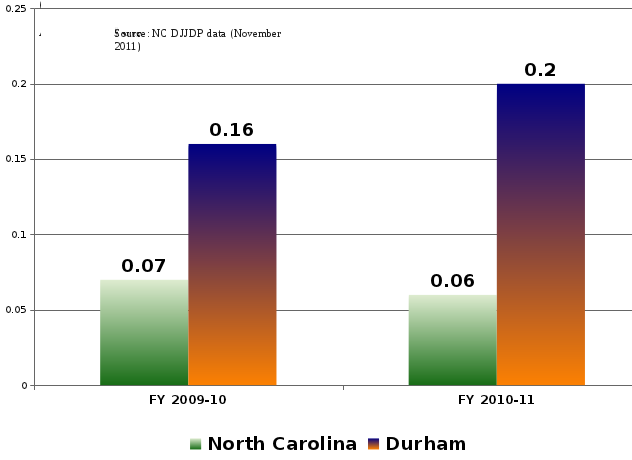 graph of 2009-2010 7% in NC, 16% in Durham, 2010-2011 6% in NC, 20% in Durham
