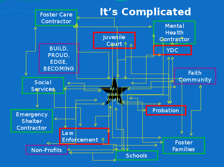 linkages between at-risk youth, social services, foster care contractor, schools, courts, etc.