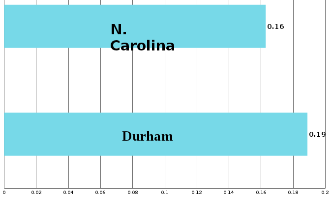 graph of 16% poverty rate in state, 19% in Durham