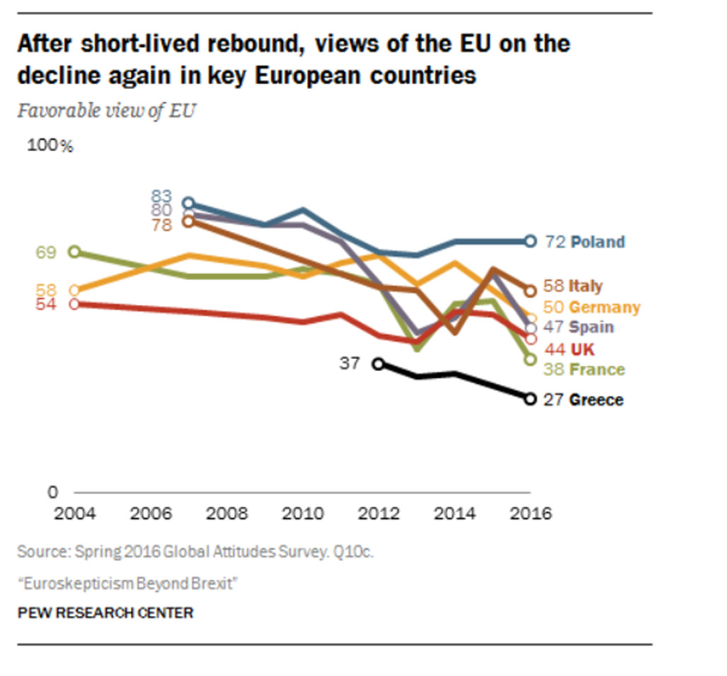 graph showing dozen years of EU favorability rating by polls in seven EU countries