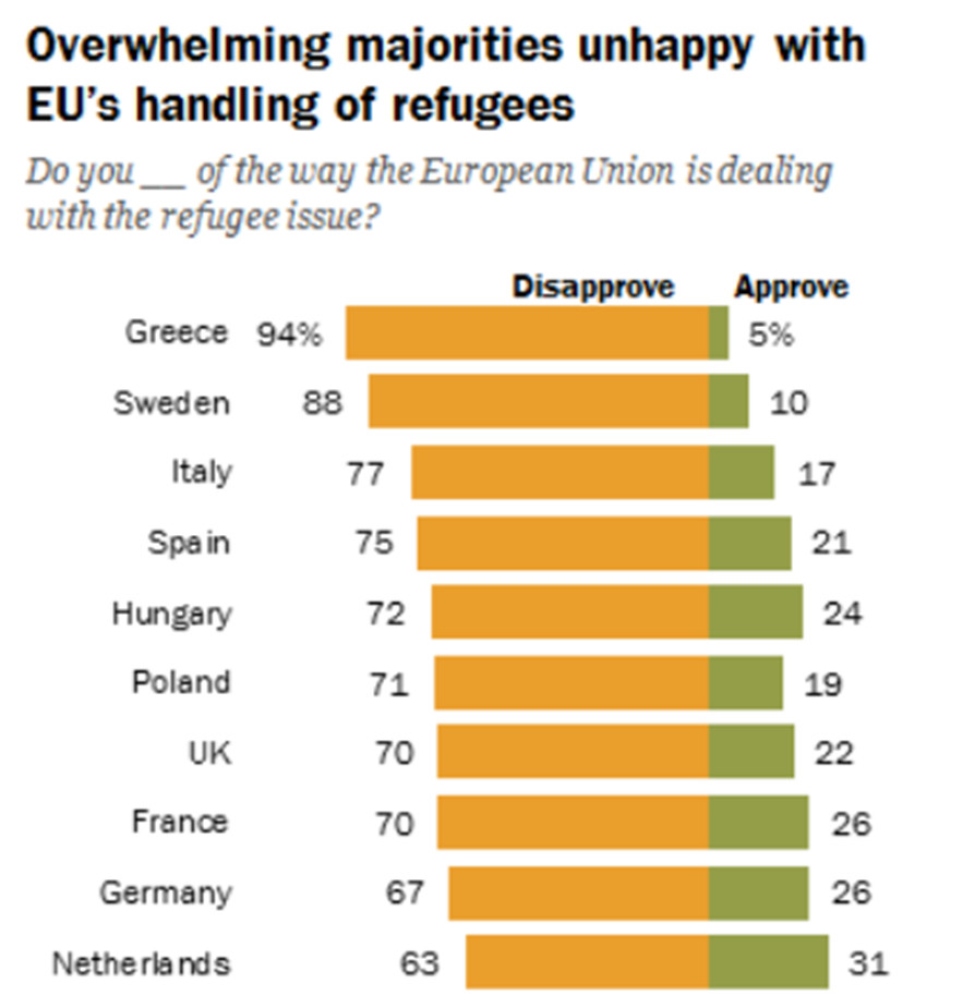 graph showing favorability ratings from polls in ten European countries about handling of refugees