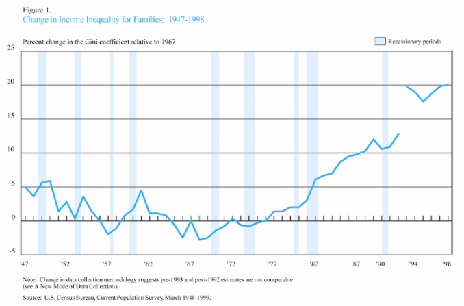 graph of income inequality for families,          in years 1947 ~ 1998 from US Census Bureau data