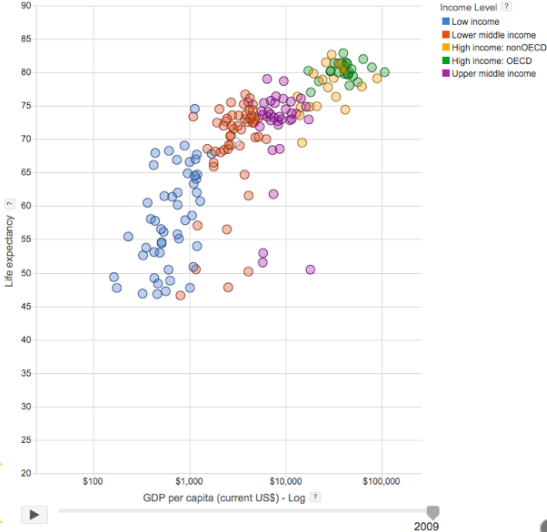 graph of GDP per capita vs life expectancy,          in year 2009 in various groups of countries