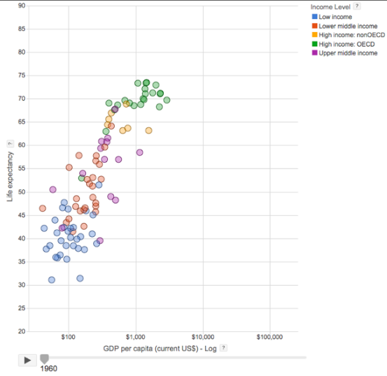 graph of GDP per capita vs life expectancy,          in year 1960 in various groups of countries