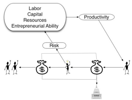 flow of money from investors to entrepreneurs to workers