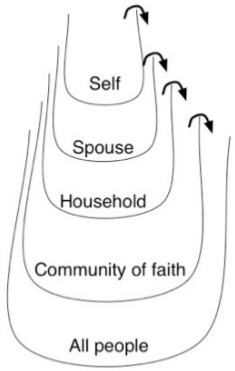 self gives to spouse, then to household, then to community of faith         then to all people