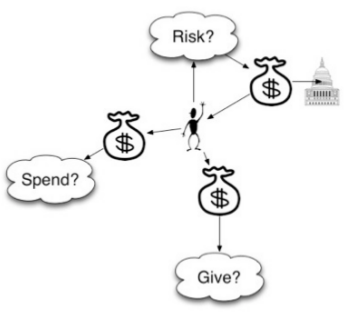 spend, give, risk with money?
