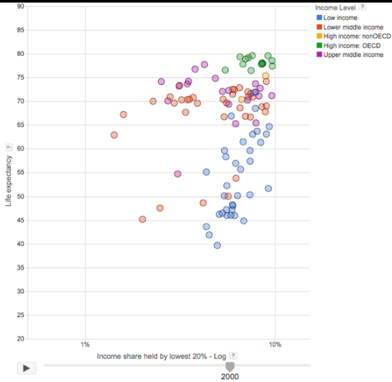 graph of income per person in lowest 20% vs life expectancy,          in year 2000 in various groups of countries