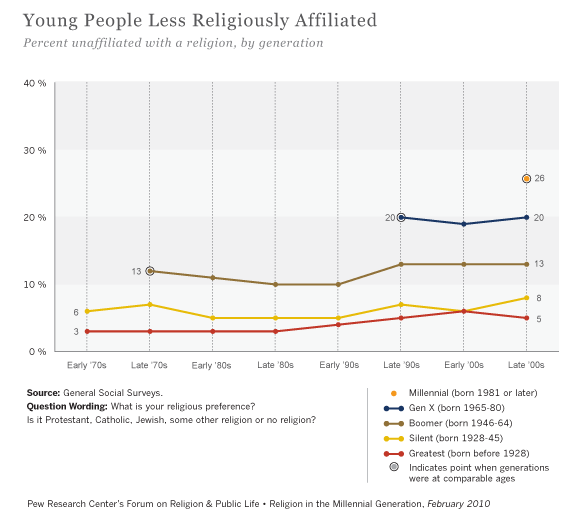 graph of generational church affiliation rates