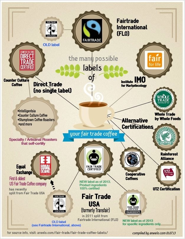 some of the various coffee labels associated with fair trade