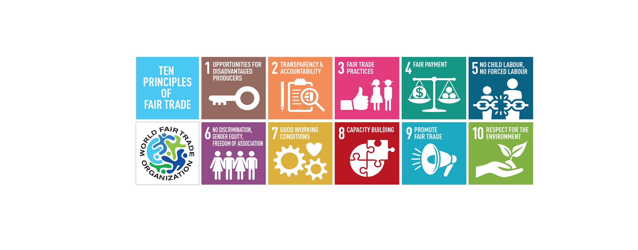 graphic of ten principles of Fair Trade