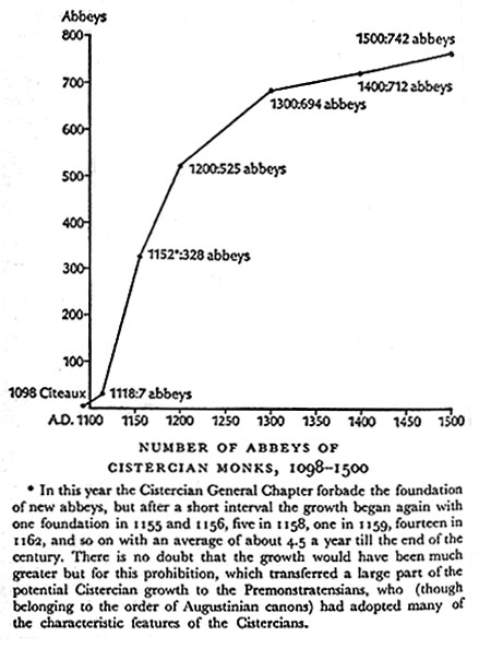 graph of growth in number of abbeys