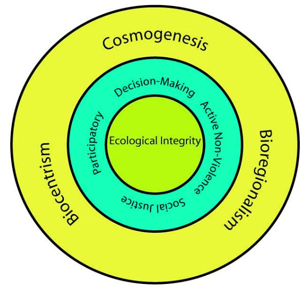 graphic Venn diagram of ...