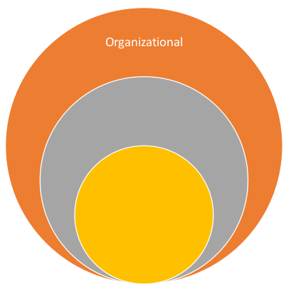graphic containing the word 'organizational'