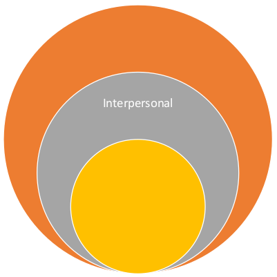 graphic containing the word 'interpersonal'