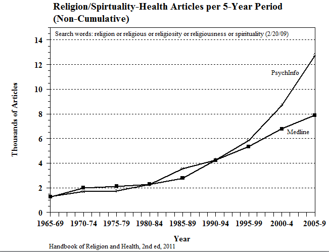 graph of increasing number of articles published on religion/spirituality and health