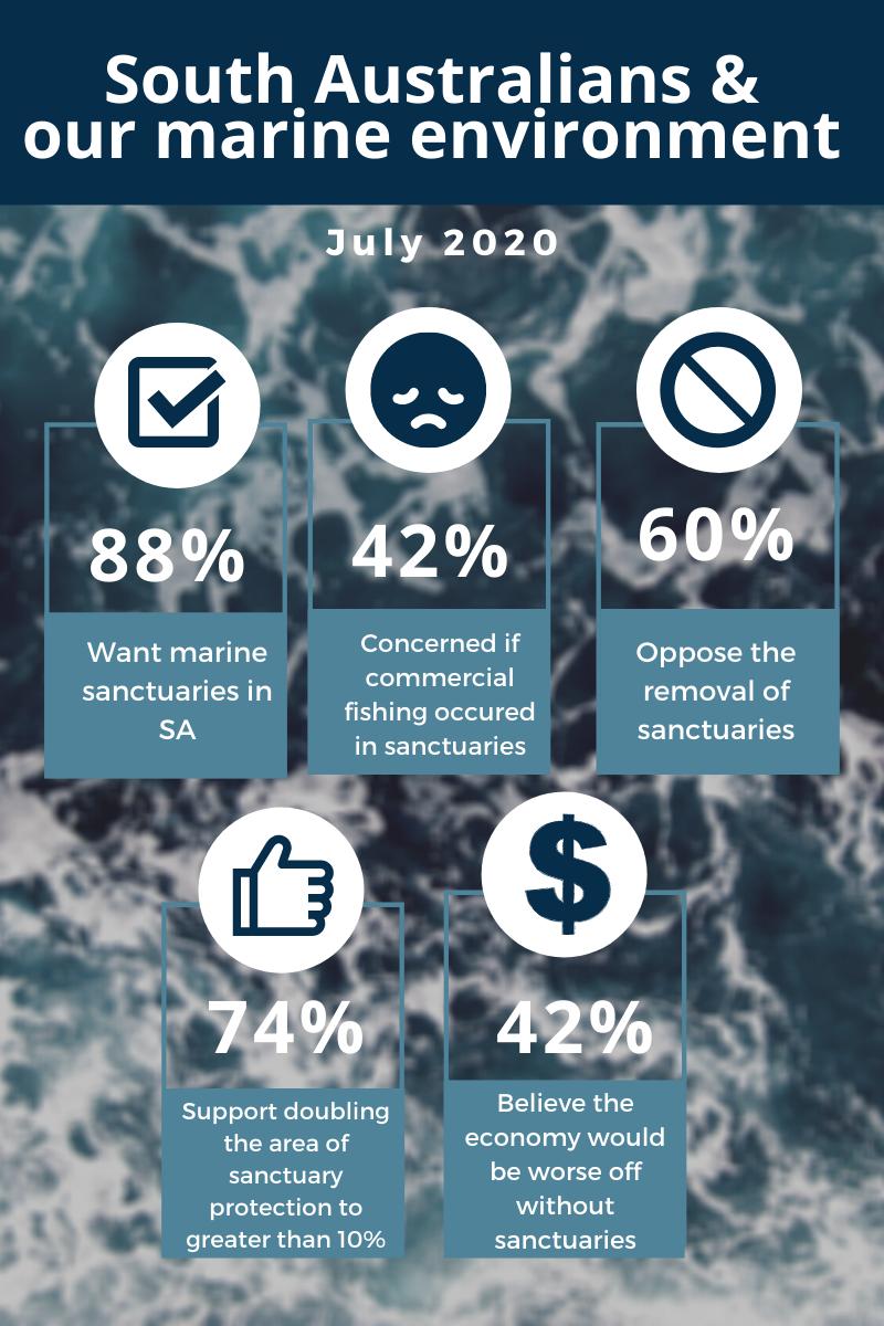 Survey data snapshot