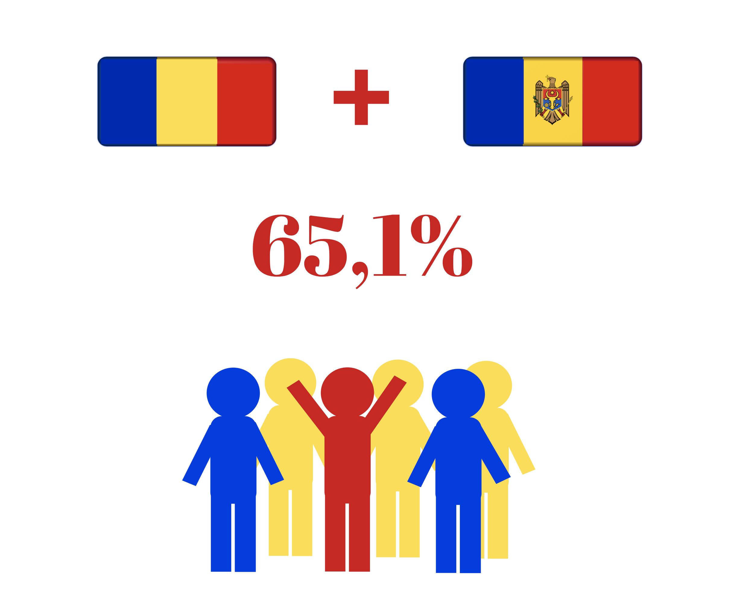 Sondaj Unirea Romaniei cu Republica Moldova