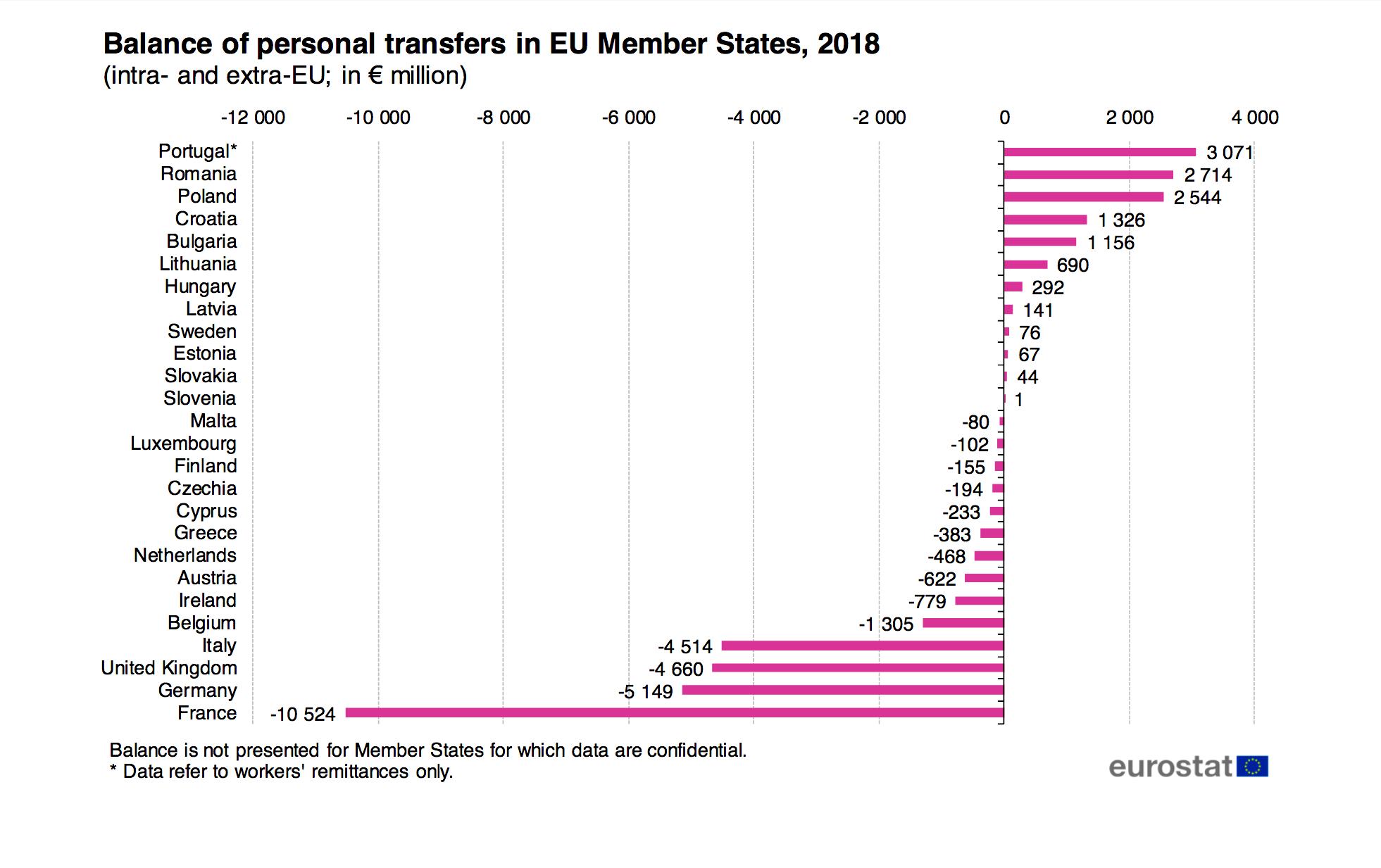 Diaspora Transfer Romania