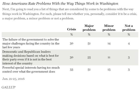 Gallup_Crisis.png