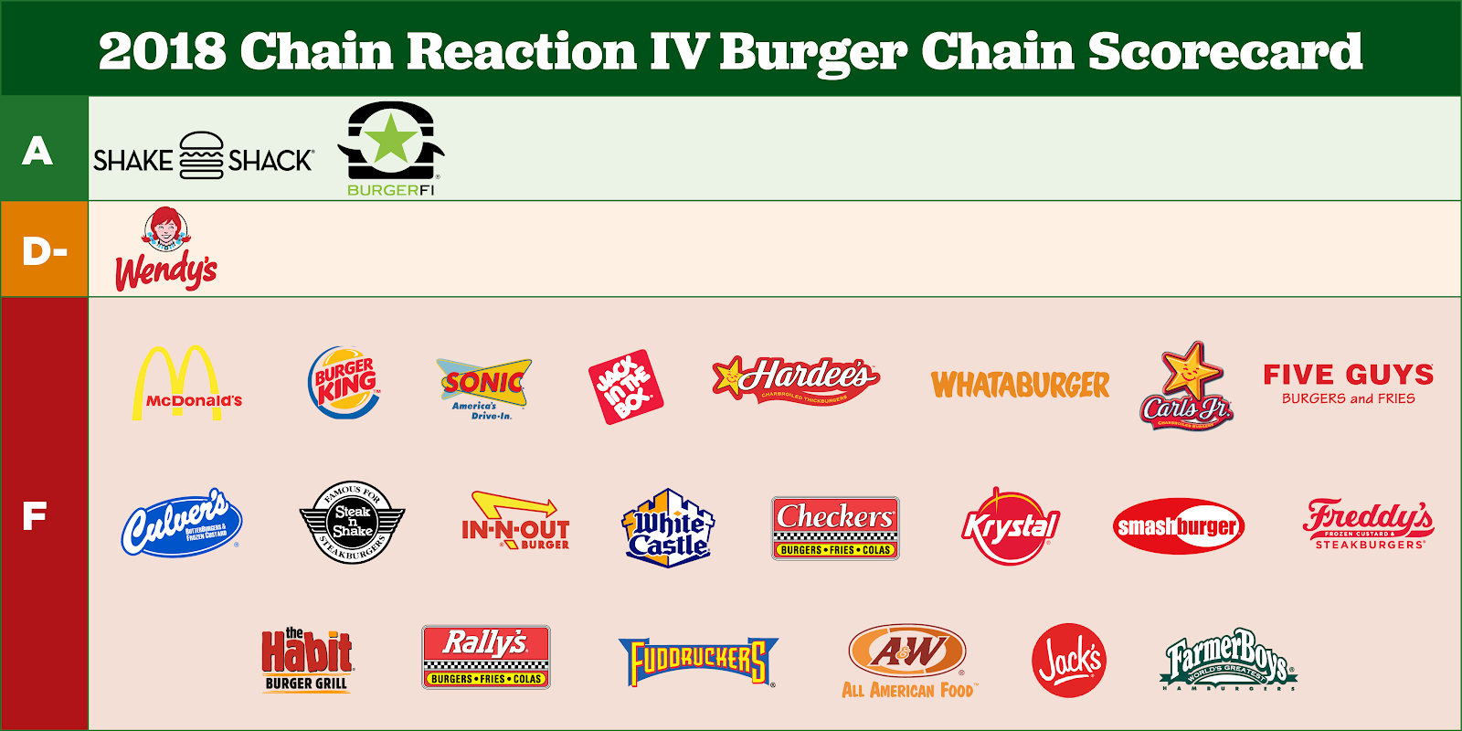 Tell these popular burger chains to stop buying beef from farms that overuse antibiotics on animals.