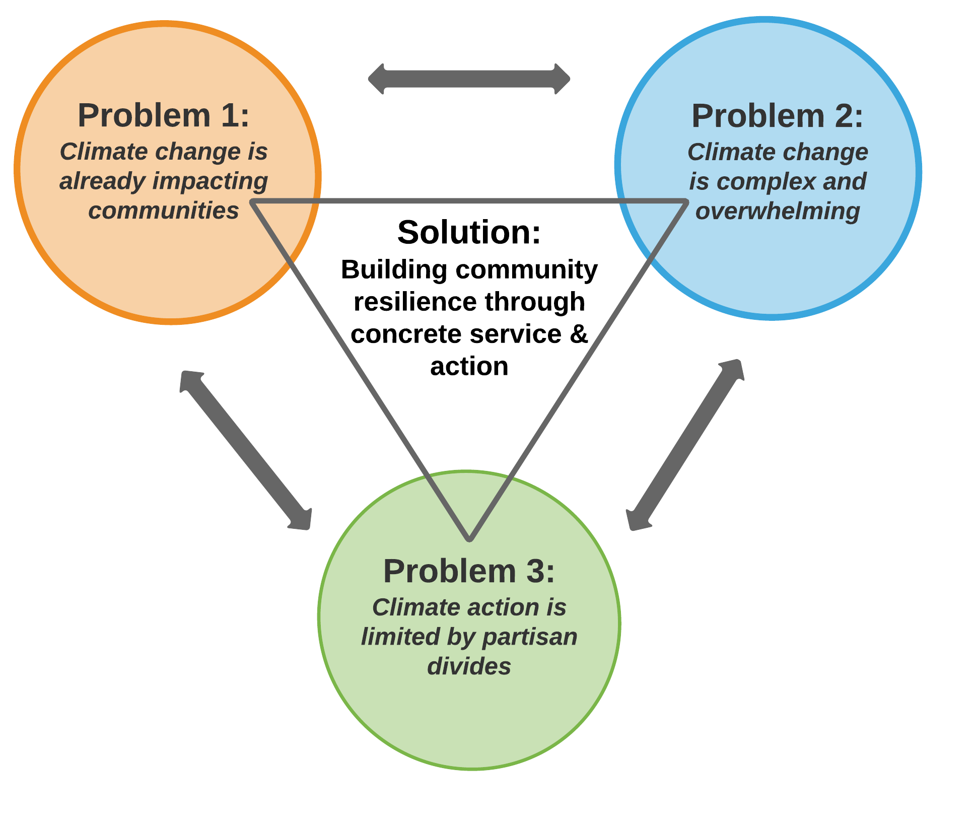 Climate and weather venn diagram akbaeenw climate ccuart Image collections