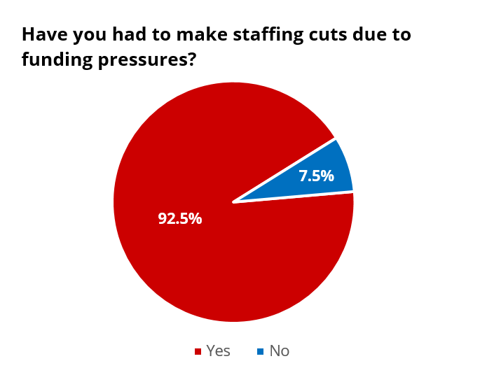 Staff_cuts.PNG