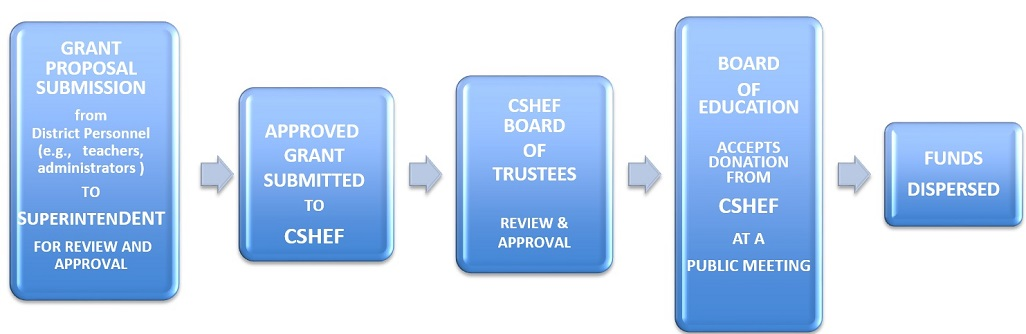 grant_review_process_chart.jpg