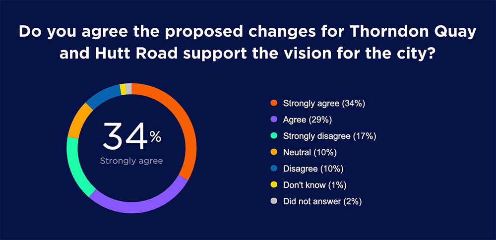 Graph showing high levels of support for the fit of the design to the vision for the city.