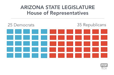 Current makeup of the Arizona House of Representatives (Credit: POPVOX)