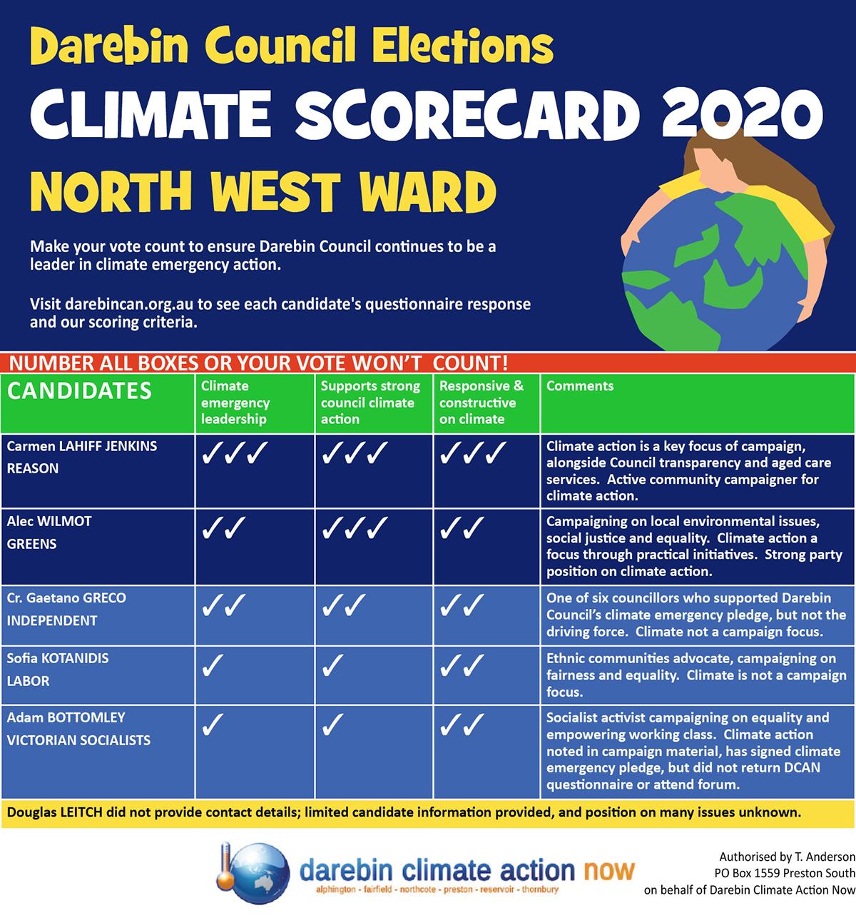 North West Ward Scorecard